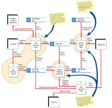 a data flow diagram  dfd  example   systems analysisfigure     itioning the data flow diagram  showing part of diagram