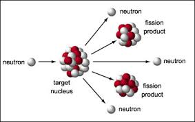 essay  is nuclear energy a solution to the energy crisis    online    nuclear fission involves delicate balance  in the nucleus between nuclear attraction and electrical repulsion between protons