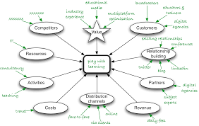 business model examples ideas google search ideas business model examples ideas google search