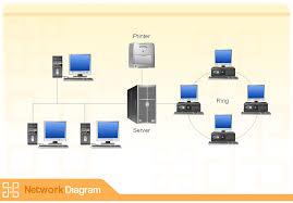 network diagramsdiagram lan network