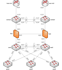 how to draw clear l logical network diagrams   packet pushers  l network diagram