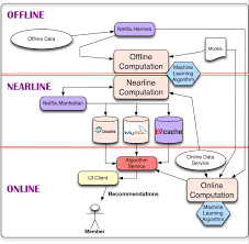 the netflix tech blog  system architectures for personalization        results can be computed either online in real time  offline in batch  or nearline in between  each approach has its advantages and disadvantages