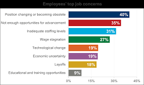 bridging the skills gap workforce 2020 employee job concerns