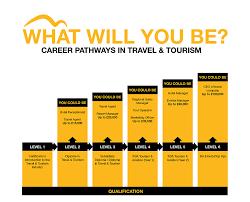 tourism england careers tourism tourism england careers
