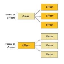 how to write a cause and effect essay  ellcenter   english  cause and effect diagram