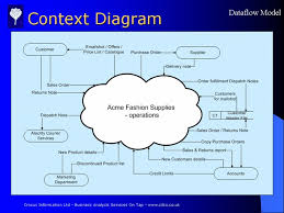 context diagram for the current physical dataflow model for the    context diagram  current physical dataflow model for the feasibility study  slide