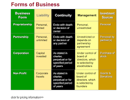 types of legal business form of ownership are six common issues that distinguish the different business forms
