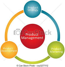stakeholders illustrations and clipart  stakeholders royalty        product management business diagram   product management    product management business diagram clip artby