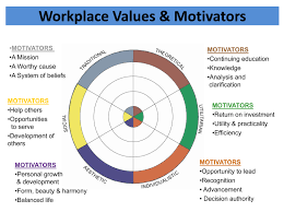 infocus training inc seminars there are six values that motivate individuals the hierarchy of an individual s values determines what drives us and what might repel us