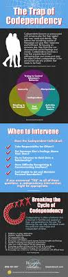 17 best images about social work its in my blood codependency intervention infographic having gone through codependency issues myself this cycle is real painful if you have codependent issues don t be