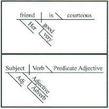 diagrammingdiagramming sentences