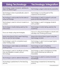 essay modern technologies modern technology use of technology