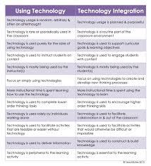 essay modern technologies modern technology use of technology