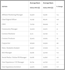 should female content specialists be worried by our salary survey average salaries from selected job roles