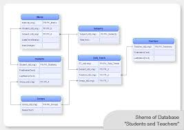conceptdraw pro database modeling software   database diagram tool    conceptdraw pro database modeling software