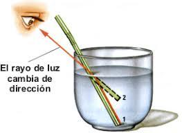 Resultado de imagen de La refracción de la luz