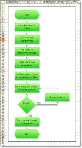 how to convert a flowchart into a process map   breezetreeexample flow chart   wave solder process