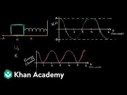 <b>Energy</b> graphs for simple harmonic motion (video) | Khan Academy