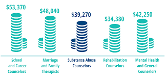 compare various counselor and therapist salaries below addiction counseling salary