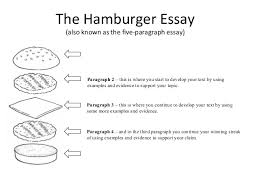 english  the  paragraph essay           the hamburger essay  also known as the five paragraph