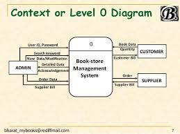 se dfd inventory system