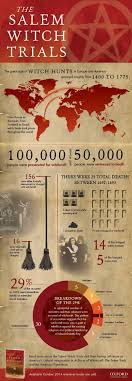 best ideas about m witch trials the m witch trials infographic