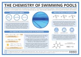 best images about chemistry infographics advent 17 best images about chemistry infographics advent calendar chemistry basics and silly putty