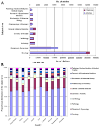 ovarian cancer density equalizing mapping of the global research a number of articles and citations per subject category b relative proportions of the most assigned subject areas in most active