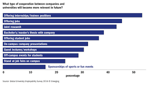 the global university employability ranking the features what type of cooperation between companies and universities will become more relevant in future