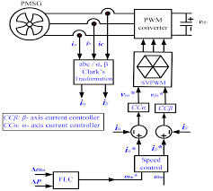 best images of control system block diagram reduction   block    wind turbine generator diagram