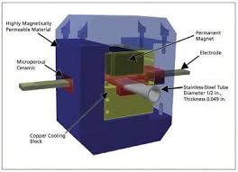 Compact, Lightweight <b>Electromagnetic Pump</b> for Liquid Metal - Tech ...
