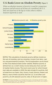america s mediocre test scores education crisis or poverty crisis ednext xvi 1 petrilli fig03 small