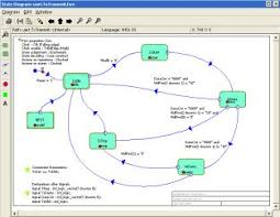 ease allows both graphical and text based vhdl and verilog design    hdl works state machine editor