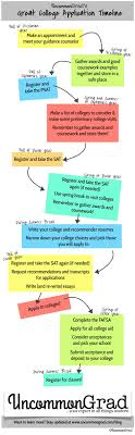 ideas about college application college the great college application timeline when you should be doing everything college a guide