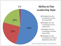 leadership management situational leadership mercure aace  managers ability to flex leadership style