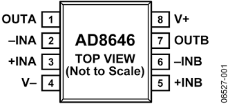 <b>AD8646</b> Datasheet and Product Info | Analog Devices