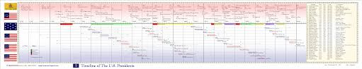general u s a history american discovery and colonization timeline middot colonial and revolutionary periods timeline middot colonization colonial timeline middot american revolution timeline