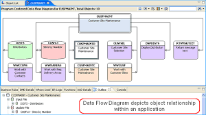 legacy as  rpg  cobol and db documentation and modernization    data flow diagram