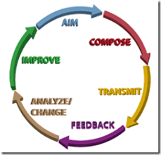 the new communications cycle  analyzing and updating content  rsthe new communications cycle     analyzing and updating content   the  r    s