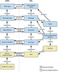 microsoft web service technologiesff   f ff b    c  e   d e   fe  d  en us