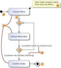 uml activity diagrams  guidelinesa simple activity diagram