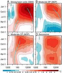 Historical change of El Niño properties sheds <b>light</b> on future ...