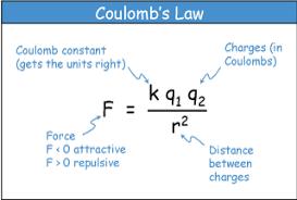 Αποτέλεσμα εικόνας για coulomb