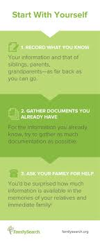 getting started family history by starting at the beginning 1 record what you know