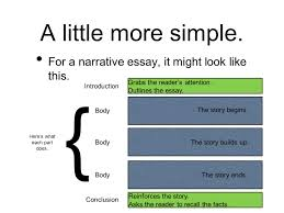 narrative essay thesis how to create a thesis statement it s totally simple fancy for a narrative essay it