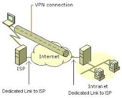 Using a VPN to connect a remote client to a private LAN Tutorhelpdesk com