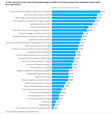 crm data science and website design skills are the most important martech skills