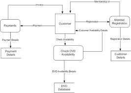 cs st assignment announced   blogdfd level o diagram for dvd
