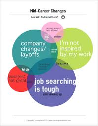 mid career changes turningpoint boston mid career coaching