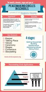 best ideas about restorative justice for schools restorative practices peacemaking circles in schools piktochart infographic editor